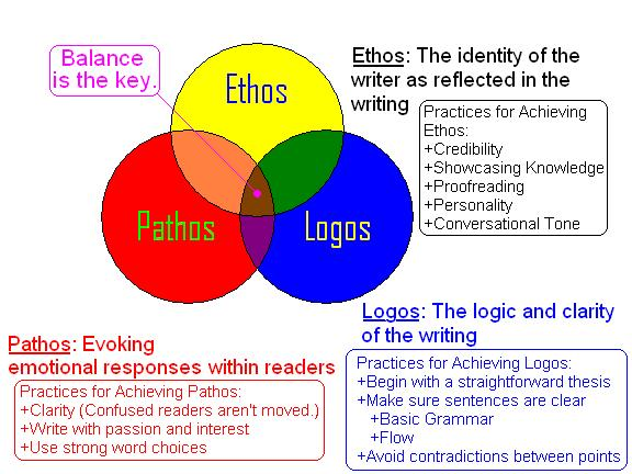 ethos in essay writing